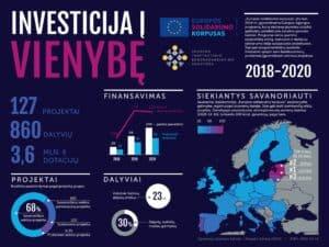 """Programos """"Europos solidarumo korpusas"""" 2018–2020 m. statistika. Parengė Jaunimo tarptautinio bendradarbiavimo agentūra."""